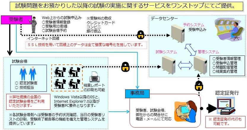 CBTシステムを利用した試験配信ネットワーク